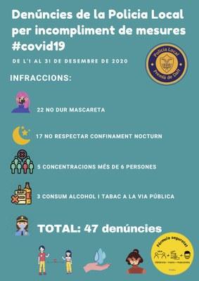 47 denúncies de la Policia Local per incomplir les mesures de seguretat contra la COVID-19