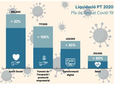 La liquidació del Pressupost 2020, tema més destacat del Ple celebrat el 17 de maig