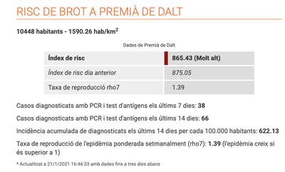 Premià de Dalt es troba en un índex de rebrot de Covid 19 molt alt